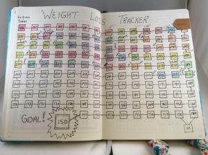 Bullet Journal Chart